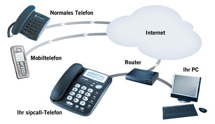 Internet Telefonie Voip Os Informatik Ag